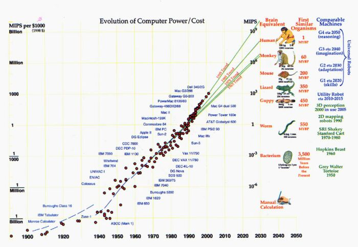 Evolution Computer Power Cost